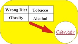 improving lifestyle to prevent cancer
