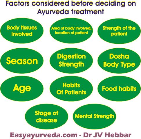 11 factors for Ayurveda treatment